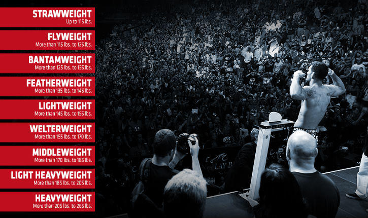 List of UFC weight classes with fighter on the scale.